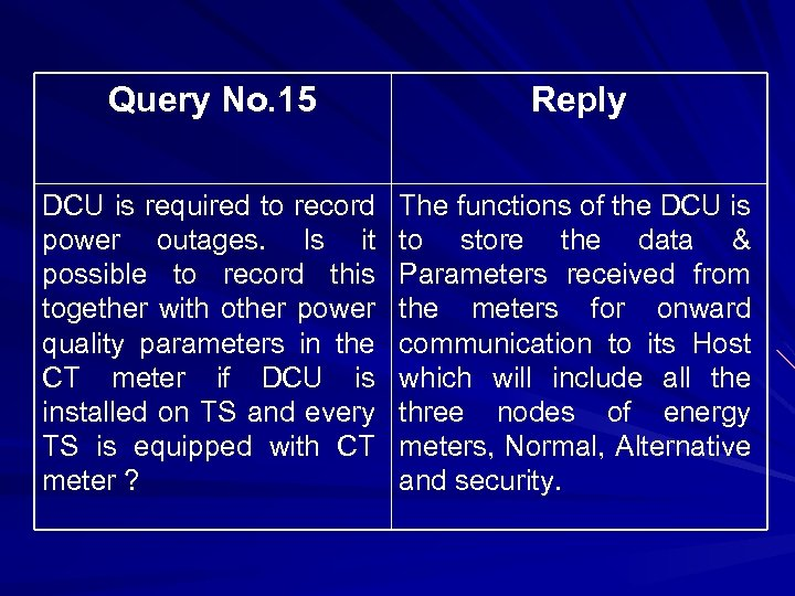 Query No. 15 Reply DCU is required to record power outages. Is it possible