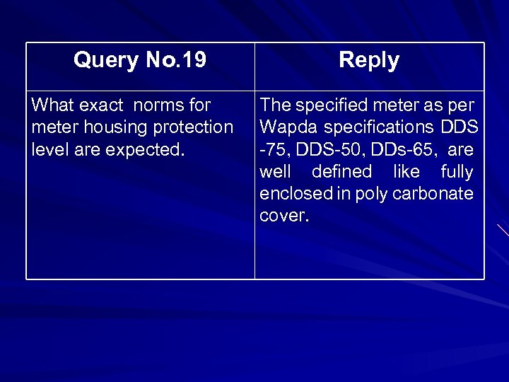 Query No. 19 What exact norms for meter housing protection level are expected. Reply