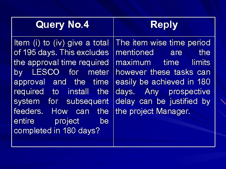 Query No. 4 Reply Item (i) to (iv) give a total of 195 days.