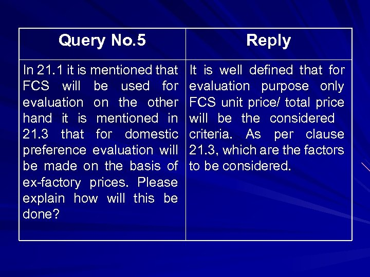 Query No. 5 Reply In 21. 1 it is mentioned that FCS will be