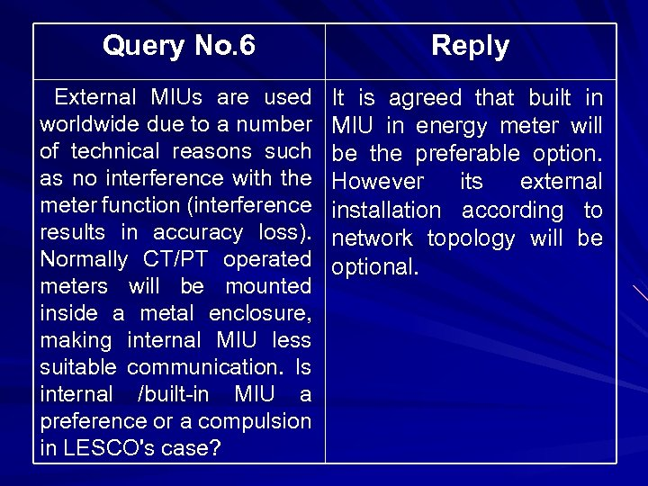 Query No. 6 Reply External MIUs are used worldwide due to a number of
