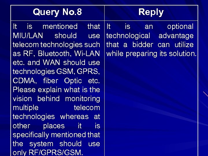 Query No. 8 Reply It is mentioned that MIU/LAN should use telecom technologies such
