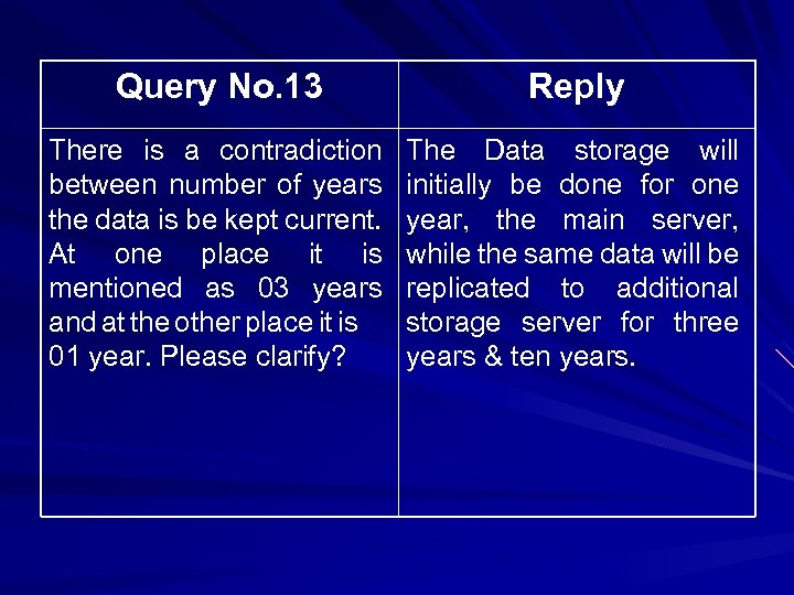 Query No. 13 Reply There is a contradiction between number of years the data