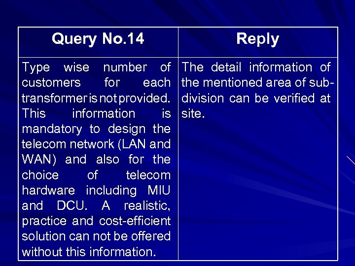 Query No. 14 Reply Type wise number of customers for each transformer is not