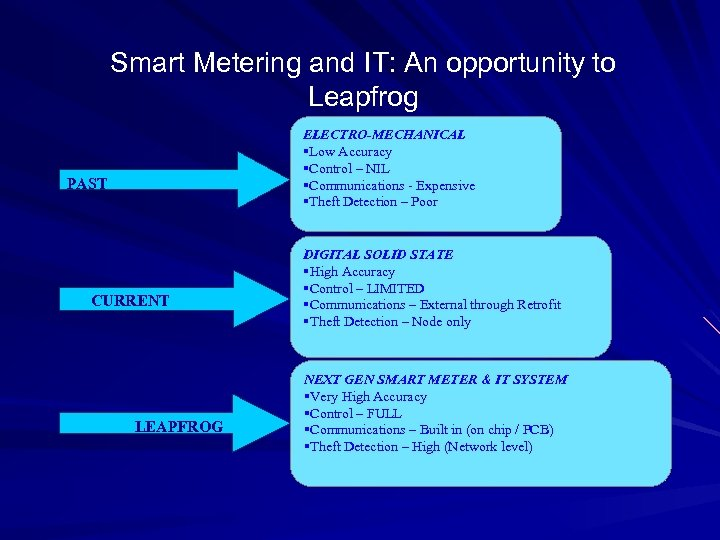 Smart Metering and IT: An opportunity to Leapfrog ELECTRO-MECHANICAL §Low Accuracy §Control – NIL