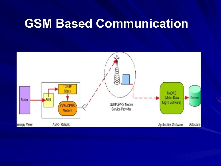 GSM Based Communication