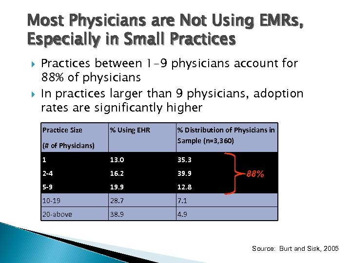 Most Physicians are Not Using EMRs, Especially in Small Practices between 1 -9 physicians