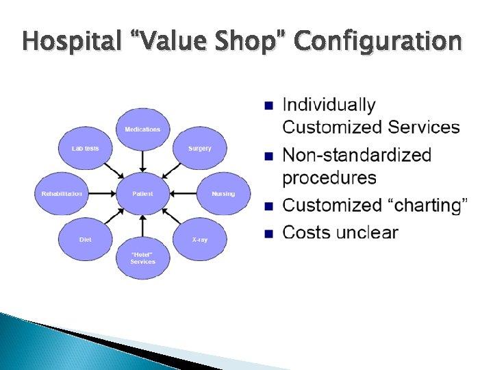 "Hospital ""Value Shop"" Configuration"