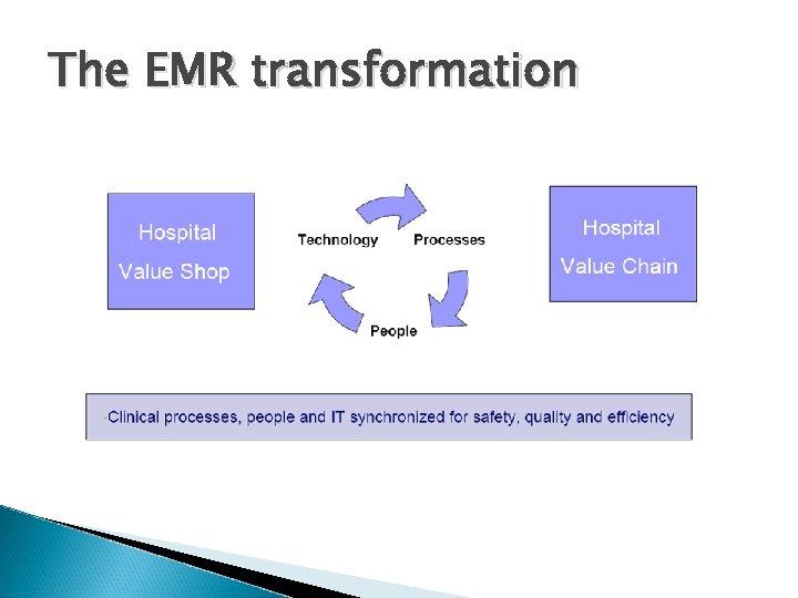The EMR transformation