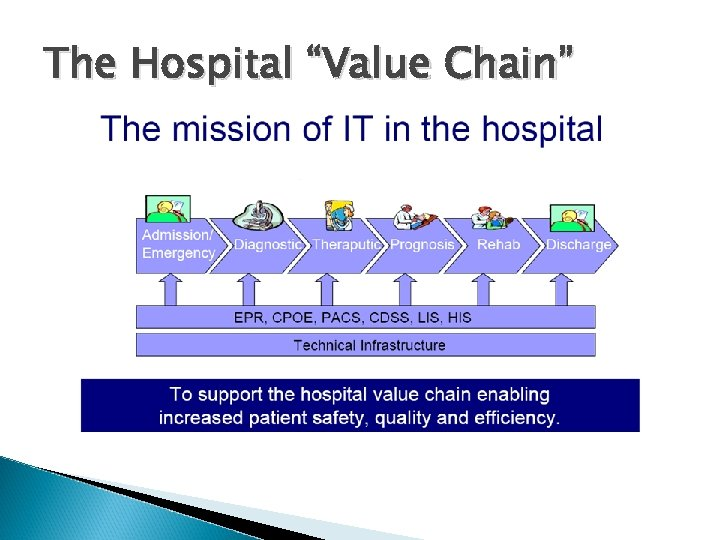 """The Hospital """"Value Chain"""""""