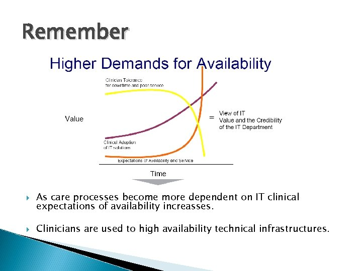 Remember As care processes become more dependent on IT clinical expectations of availability increasses.