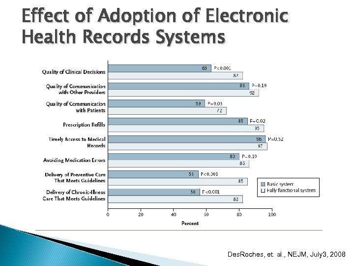 Effect of Adoption of Electronic Health Records Systems Des. Roches, et. al. , NEJM,