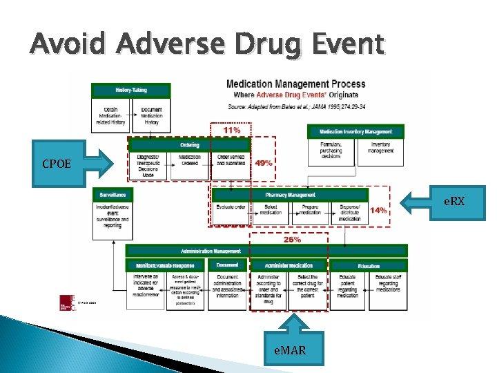 Avoid Adverse Drug Event CPOE e. RX e. MAR
