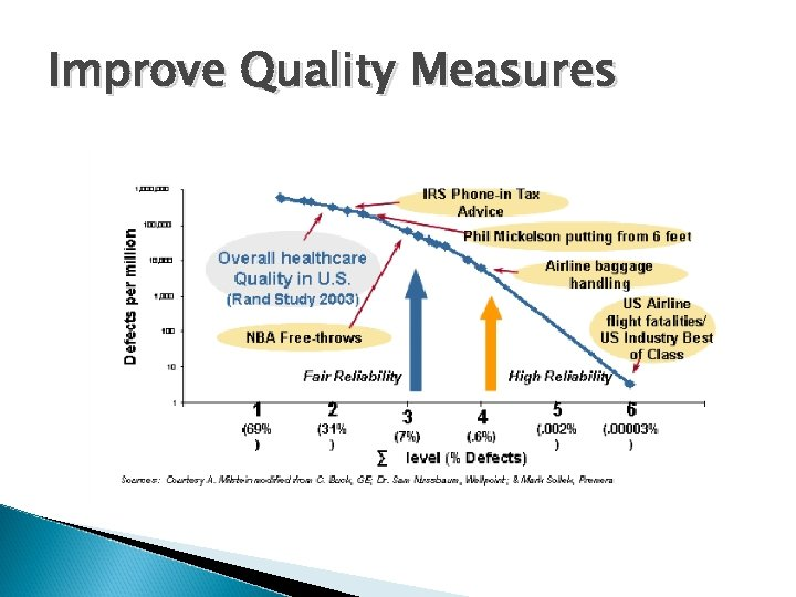 Improve Quality Measures