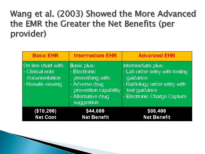 Wang et al. (2003) Showed the More Advanced the EMR the Greater the Net