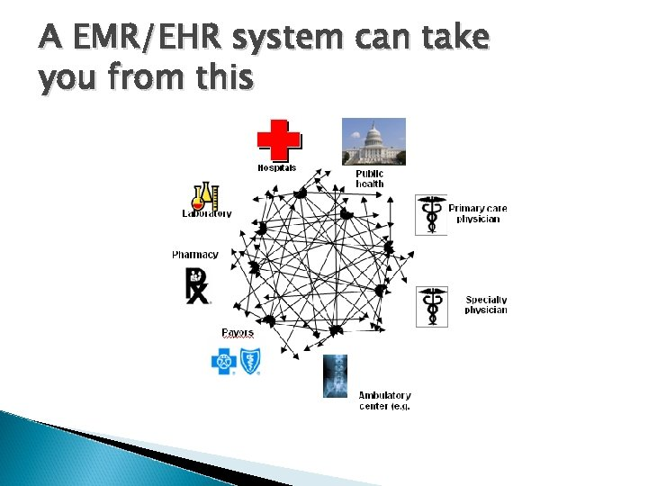 A EMR/EHR system can take you from this