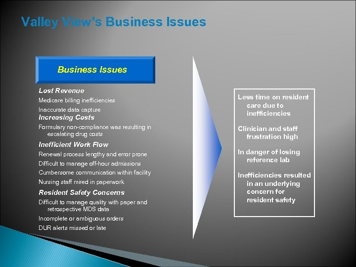 Valley View's Business Issues Lost Revenue Medicare billing inefficiencies Inaccurate data capture Increasing Costs
