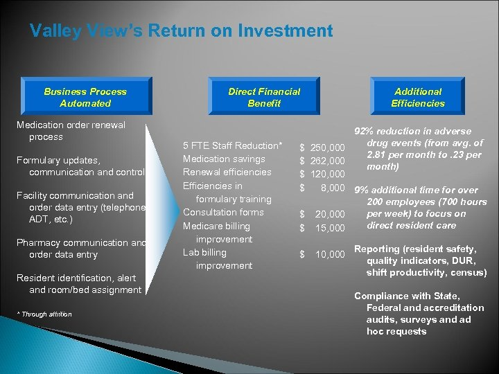 Valley View's Return on Investment Business Process Automated Medication order renewal process Formulary updates,