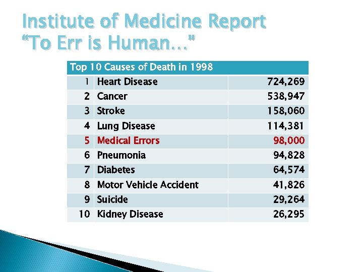 """Institute of Medicine Report """"To Err is Human…"""" Top 10 Causes of Death in"""