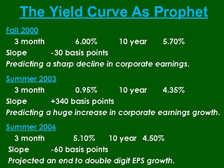 The Yield Curve As Prophet Fall 2000 3 month 6. 00% 10 year 5.