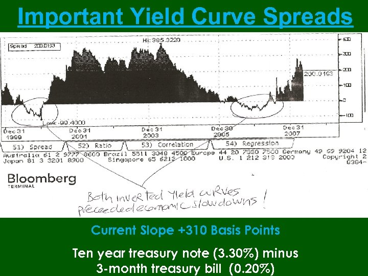 Important Yield Curve Spreads Current Slope +310 Basis Points Ten year treasury note (3.