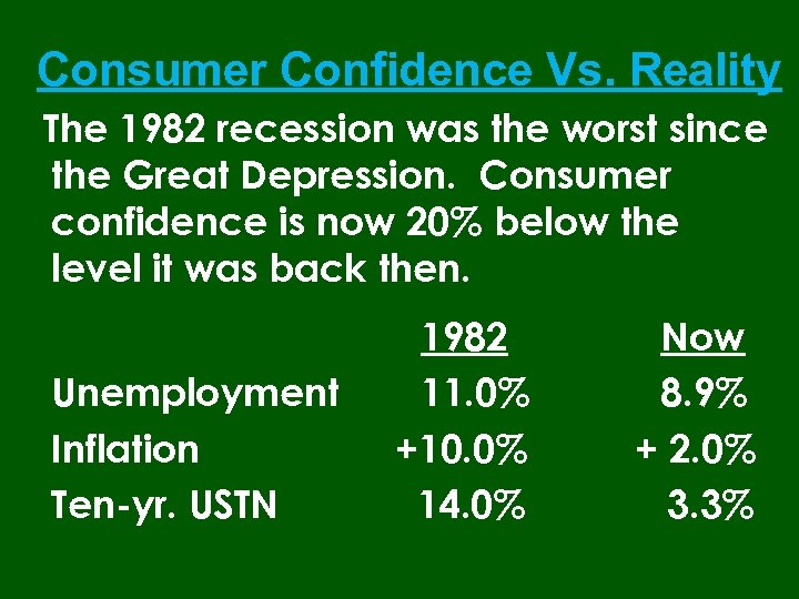 Consumer Confidence Vs. Reality The 1982 recession was the worst since the Great Depression.