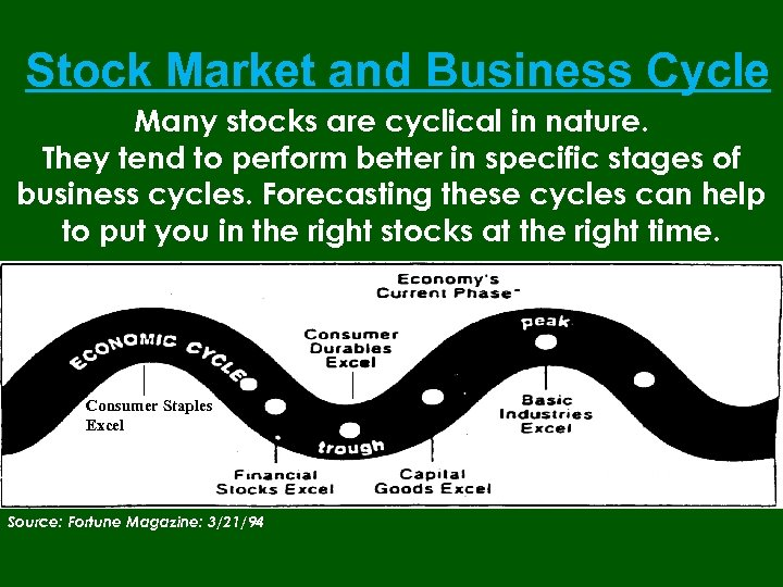 Stock Market and Business Cycle Many stocks are cyclical in nature. They tend to
