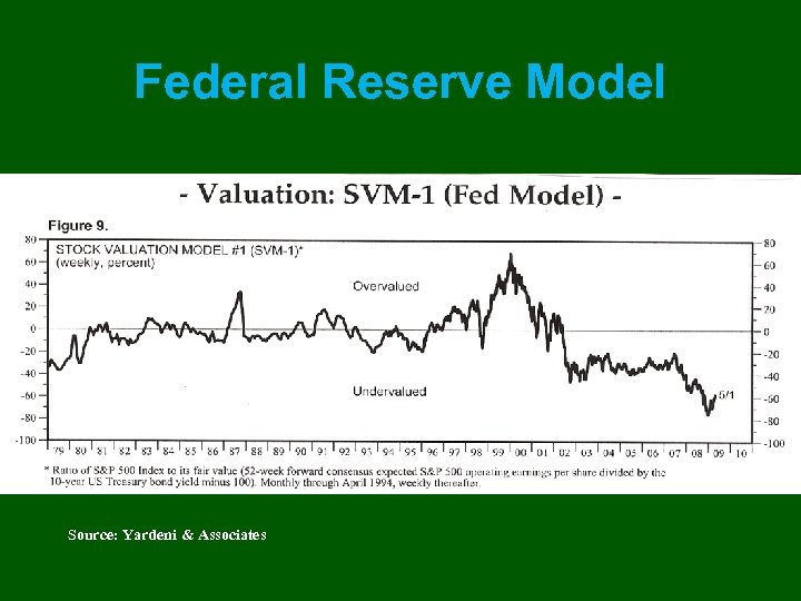 Federal Reserve Model Source: Yardeni & Associates