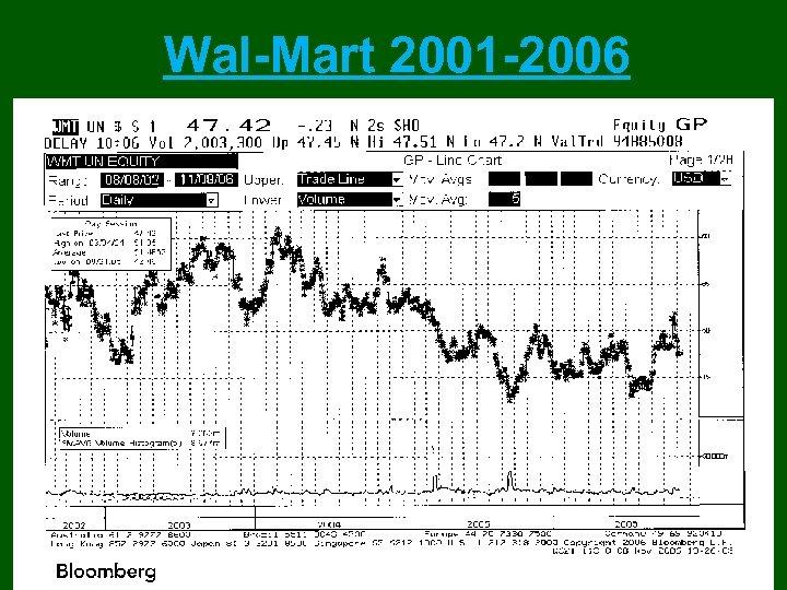 Wal-Mart 2001 -2006