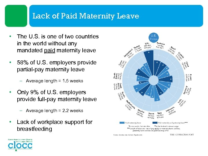 Lack of Paid Maternity Leave • The U. S. is one of two countries