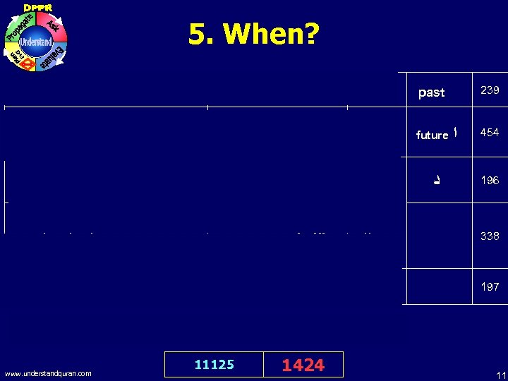 5. When? - - when past 239 When comes the Help of Allah and