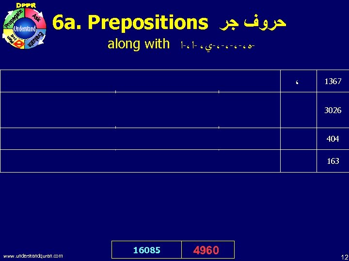 6 a. Prepositions ﺣﺮﻭﻑ ﺟﺮ along with -ﻩ،-،-ﻱ، -ﺍ،-ﺍ To you be your religion