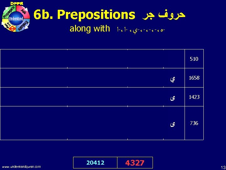 6 b. Prepositions ﺣﺮﻭﻑ ﺟﺮ along with -ﻩ،-،-ﻱ، -ﺍ،-ﺍ In the name of Allah