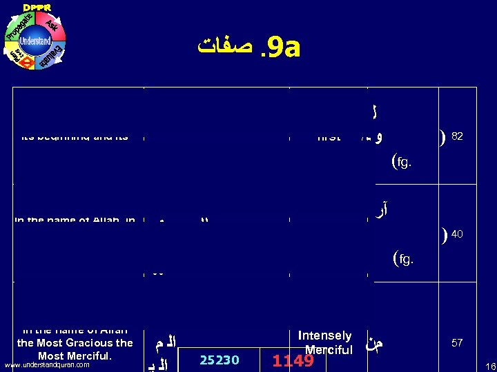 9. ﺻﻔﺎﺕ a In the name of Allah, in its beginning and its