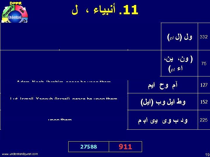 11. ﺃﻨﺒﻴﺎﺀ ، ﻝ I bear witness that Muhammad (pbuh) is the Messenger