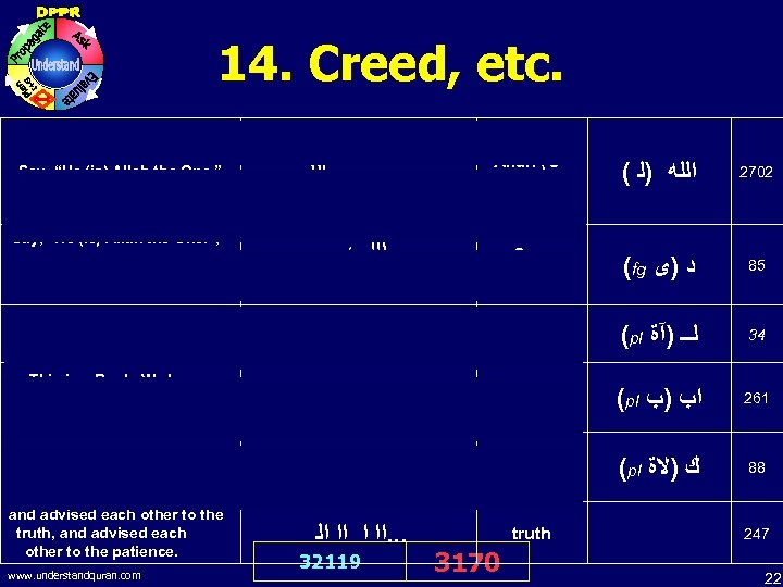 """14. Creed, etc. Say, """"He (is) Allah the One. """"; … And there is"""