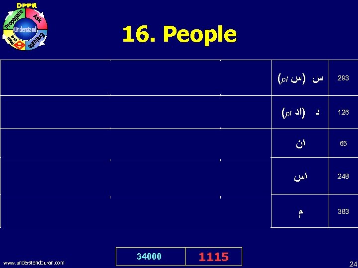 16. People O Allah! Indeed, I have wronged myself with excessive wrongs. : :