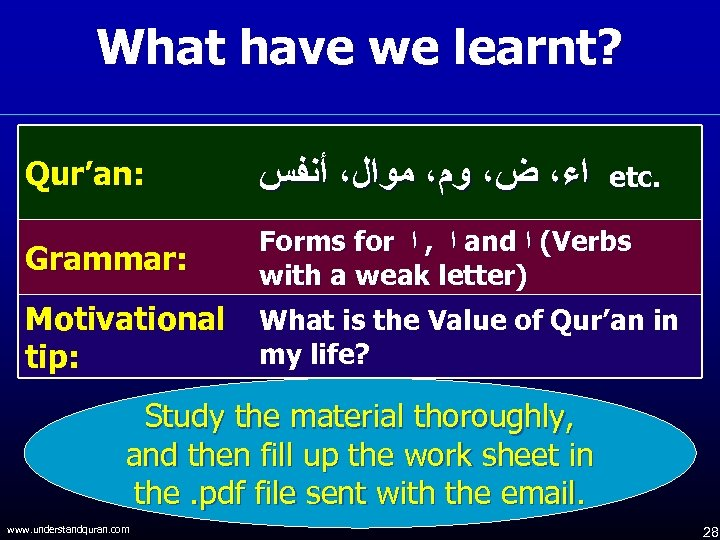 What have we learnt? Qur'an: ﺍﺀ، ﺽ، ﻭﻡ، ﻣﻮﺍﻝ، ﺃﻨﻔﺲ etc. Grammar: Forms for
