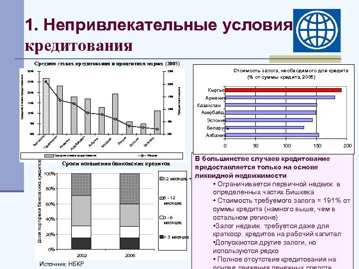 1. Непривлекательные условия кредитования Средняя ставка кредитования и процентная маржа (2005) Стоимость залога, необходимого
