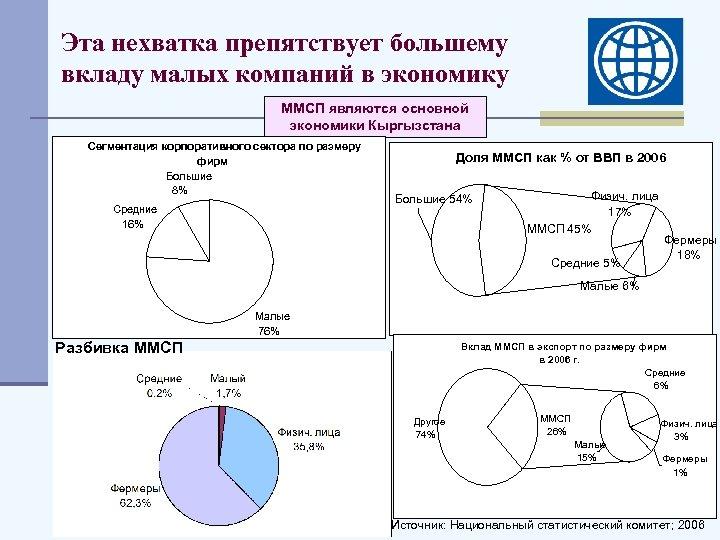 Эта нехватка препятствует большему вкладу малых компаний в экономику ММСП являются основной экономики Кыргызстана