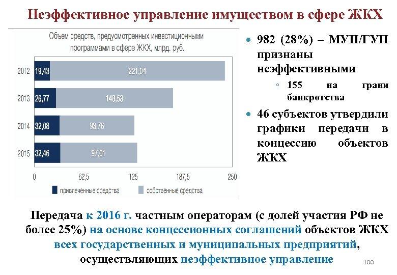 Неэффективное управление имуществом в сфере ЖКХ 982 (28%) – МУП/ГУП признаны неэффективными ◦ 155