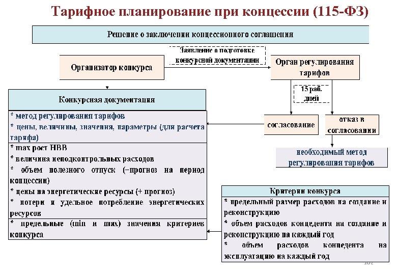 Тарифное планирование при концессии (115 -ФЗ) ДОЛГОСРОЧНОЕ РЕГУЛИРОВАНИЕ ТАРИФОВ 102