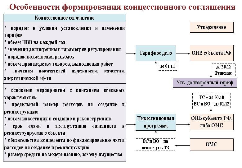 Особенности формирования концессионного соглашения ДОЛГОСРОЧНОЕ РЕГУЛИРОВАНИЕ ТАРИФОВ 103