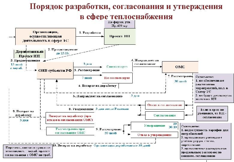 Порядок разработки, согласования и утверждения в сфере теплоснабжения 15