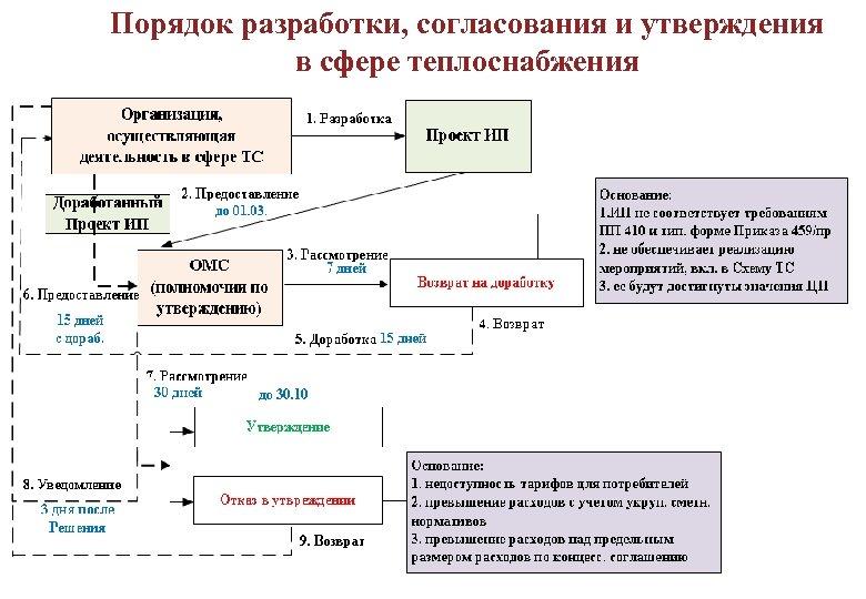 Порядок разработки, согласования и утверждения в сфере теплоснабжения 16