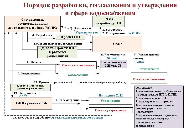 Порядок разработки, согласования и утверждения в сфере водоснабжения 18