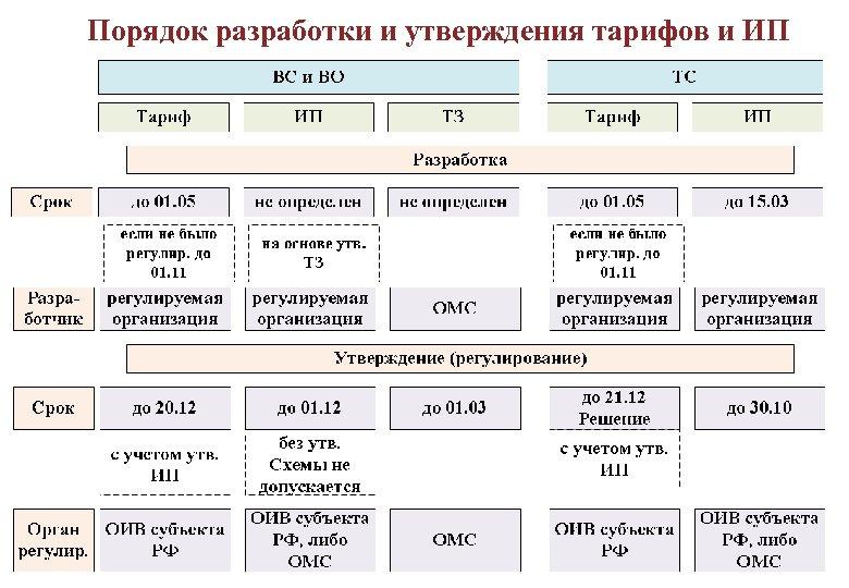 Порядок разработки и утверждения тарифов и ИП 19
