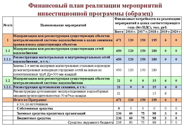 Финансовый план реализации мероприятий инвестиционной программы (образец) № п/п 1 1. 1. 1. 2.