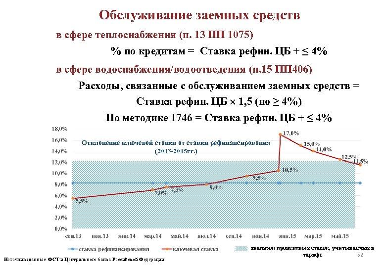 Обслуживание заемных средств в сфере теплоснабжения (п. 13 ПП 1075) % по кредитам =