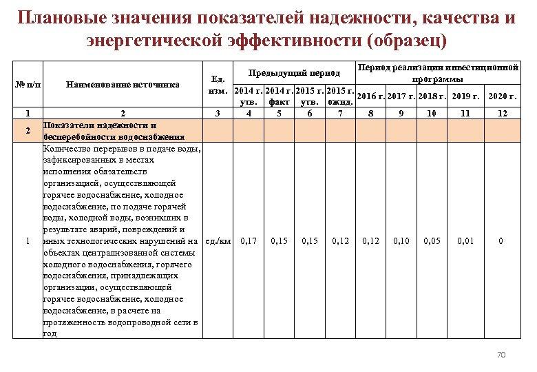 Плановые значения показателей надежности, качества и энергетической эффективности (образец) Предыдущий период № п/п 1